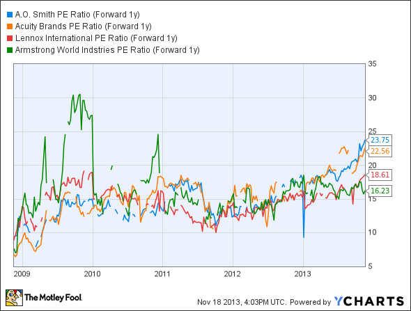 AOS PE Ratio (Forward 1y) Chart