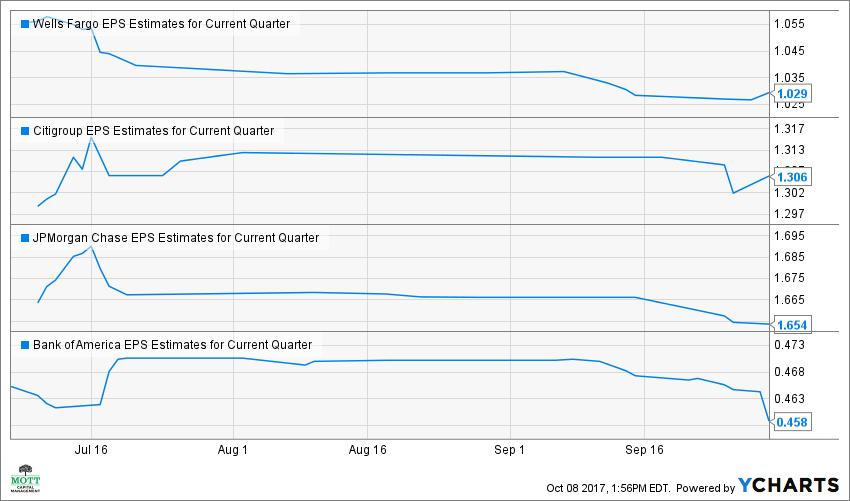 WFC EPS Estimates for Current Quarter Chart