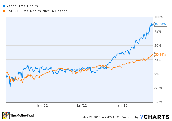 yahoo stock total return