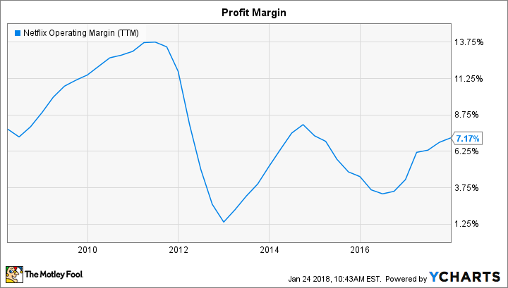 NFLX Operating Margin (TTM) Chart