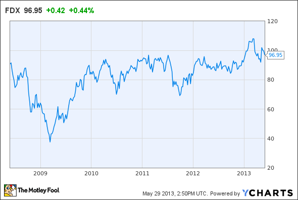 Restructuring Creates Strong Upside for FedEx Stock -- The Motley Fool