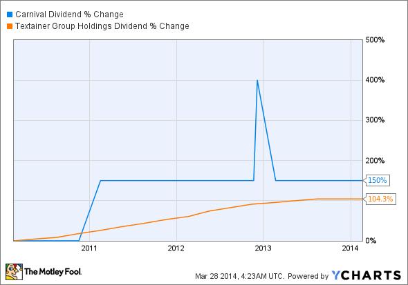 CCL Dividend Chart