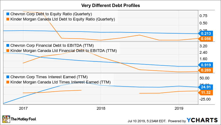 CVX Debt to Equity Ratio (Quarterly) Chart