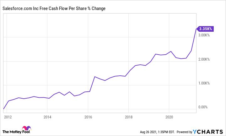 CRM Free Cash Flow Per Share Chart showing upward trend.