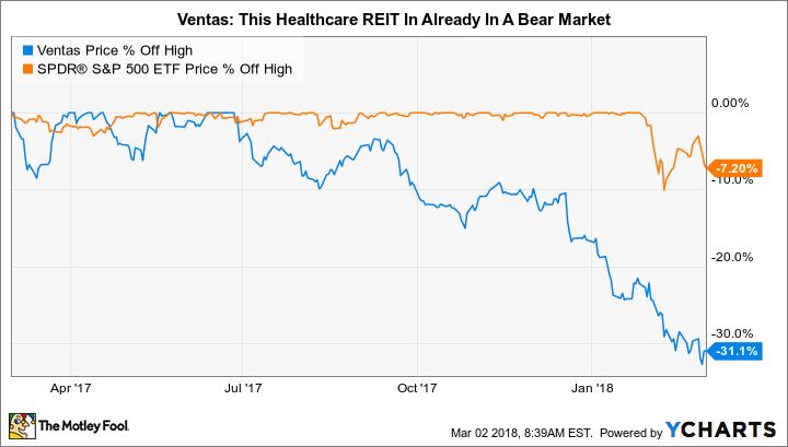 VTR Chart