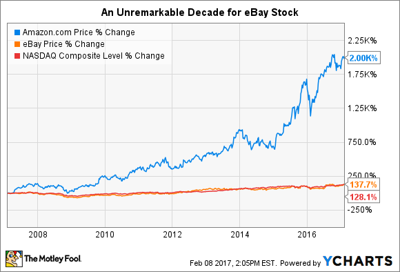 Forget Ebay Inc These 2 Stocks Are Better Buys The Motley Fool