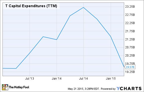 T Capital Expenditures (TTM) Chart