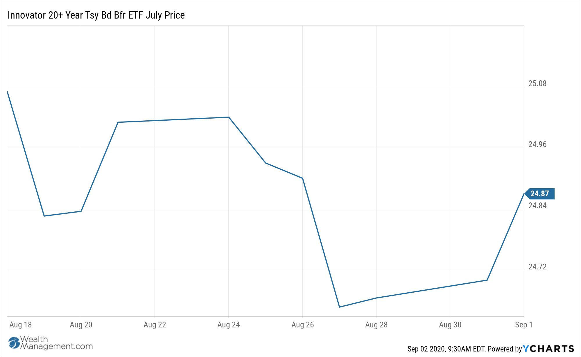TBJL Chart