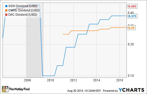 SSW Dividend Chart