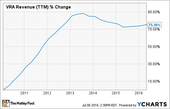 VRA Revenue (TTM) Chart