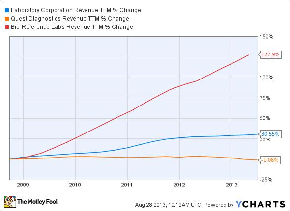 LH Revenue TTM Chart