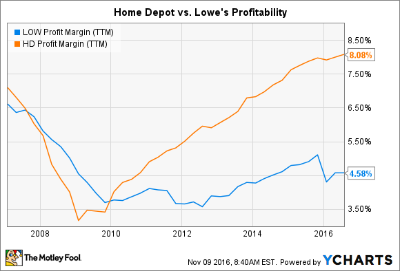 LOW Profit Margin (TTM) Chart