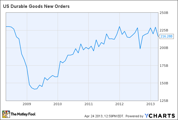 US Durable Goods New Orders Chart