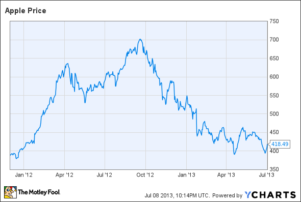 Why I'm Doubling Down on Apple Stock -- The Motley Fool