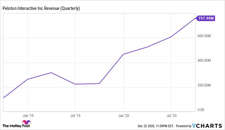 PTON Revenue (Quarterly) Chart