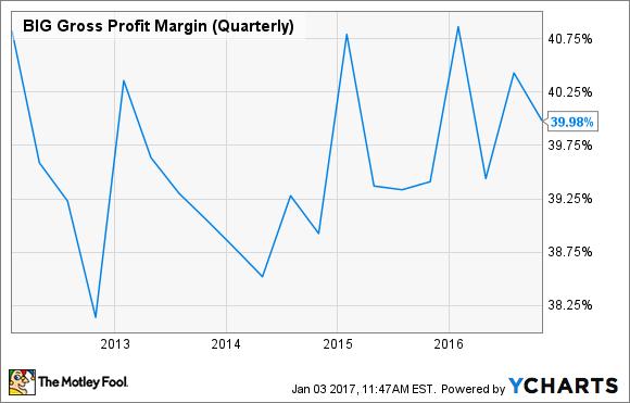 BIG Gross Profit Margin (Quarterly) Chart