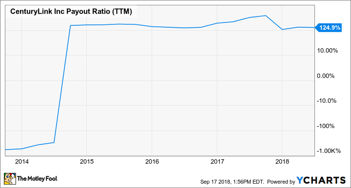 CTL Payout Ratio (TTM) Chart