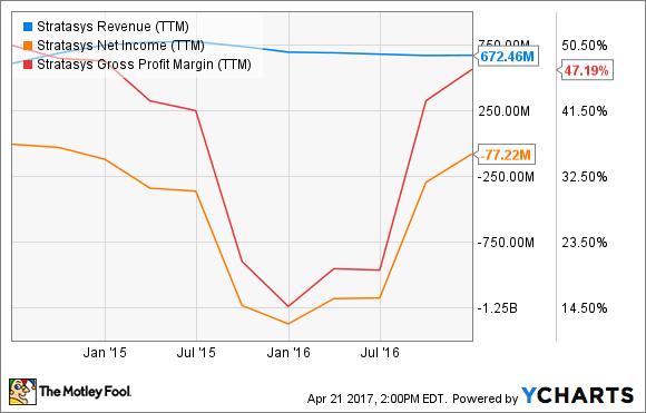 SSYS Revenue (TTM) Chart