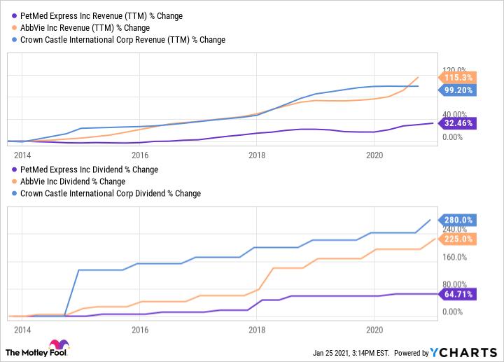 PETS Revenue (TTM) Chart