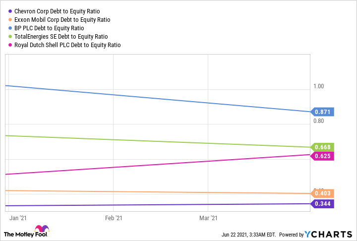 CVX Debt to Equity Ratio Chart