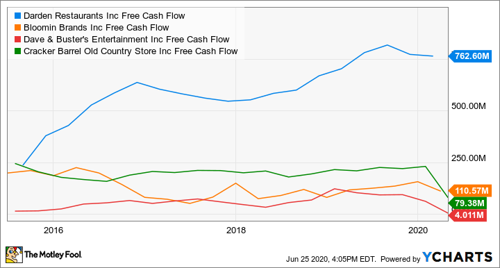DRI Free Cash Flow Chart