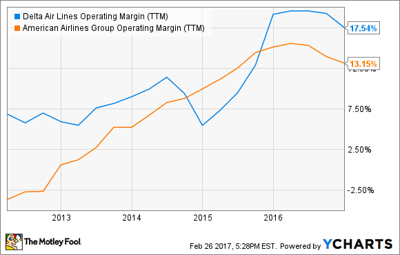 DAL Operating Margin (TTM) Chart