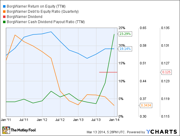 BWA Return on Equity (TTM) Chart