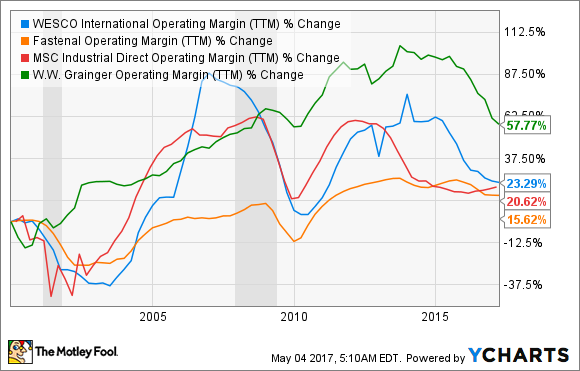 WCC Operating Margin (TTM) Chart
