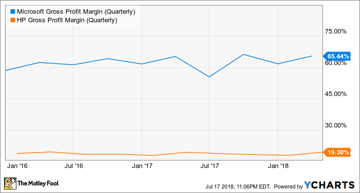 MSFT Gross Profit Margin (Quarterly) Chart