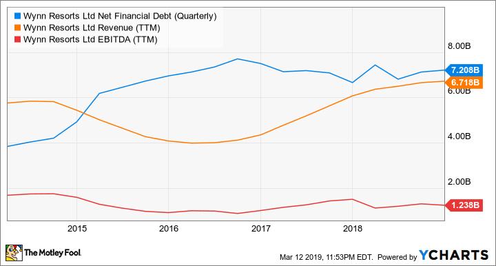 WYNN Net Financial Debt (Quarterly) Chart