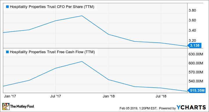 HPT CFO Per Share (TTM) Chart
