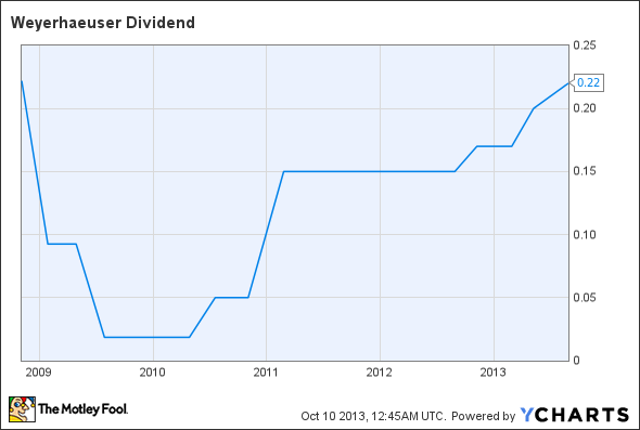 WY Dividend Chart
