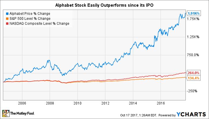 google stock - photo #40