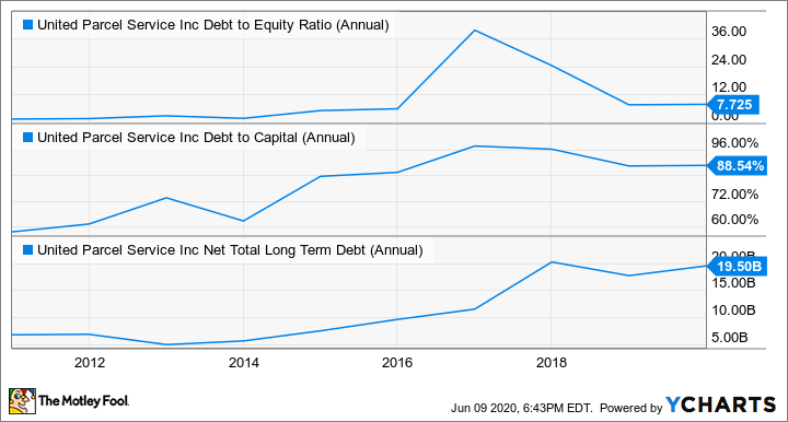 UPS Debt to Equity Ratio (Annual) Chart