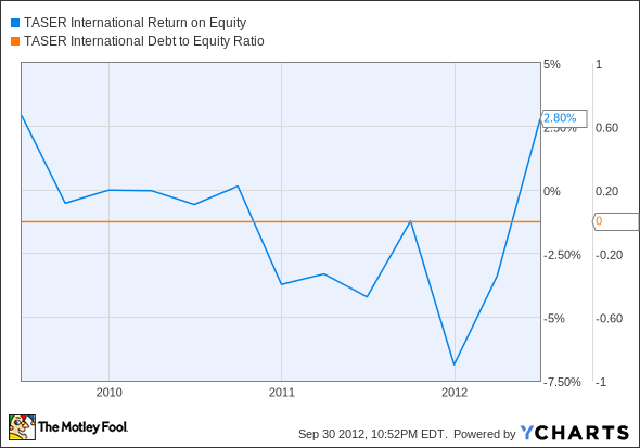 TASR Return on Equity Chart