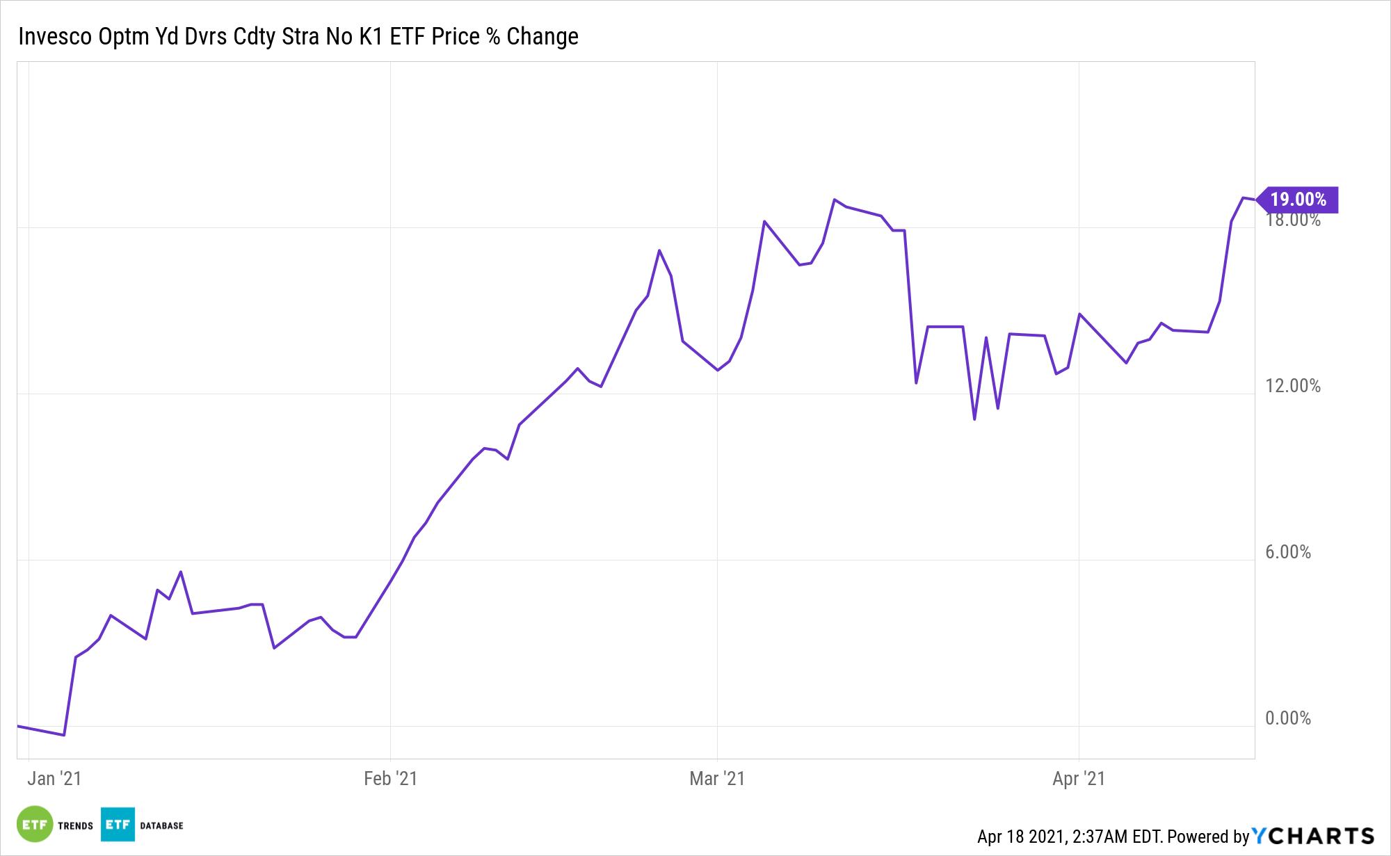 PDBC Chart