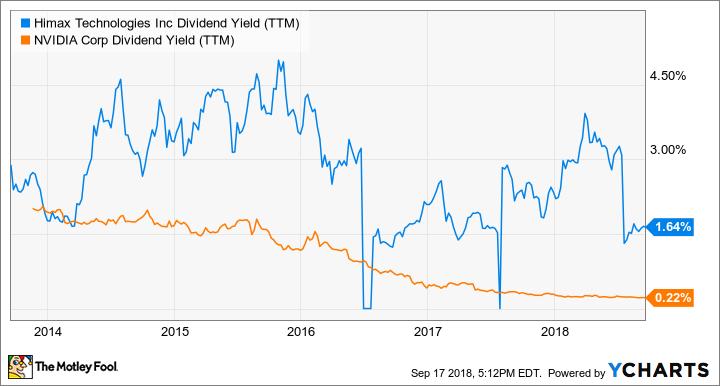 HIMX Dividend Yield (TTM) Chart