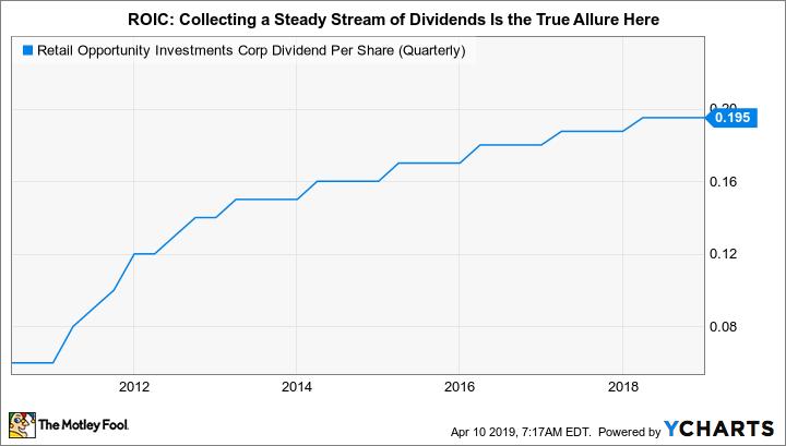 ROIC Dividend Per Share (Quarterly) Chart