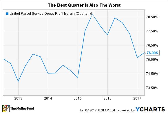 UPS Gross Profit Margin (Quarterly) Chart