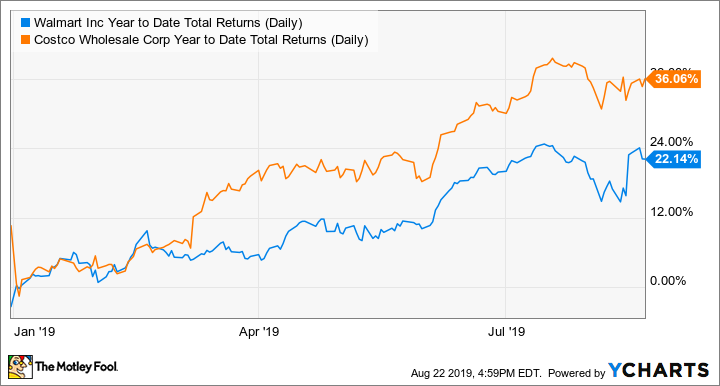 WMT Year to Date Total Returns (Daily) Chart