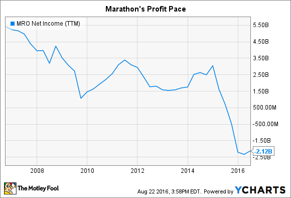 MRO Net Income (TTM) Chart