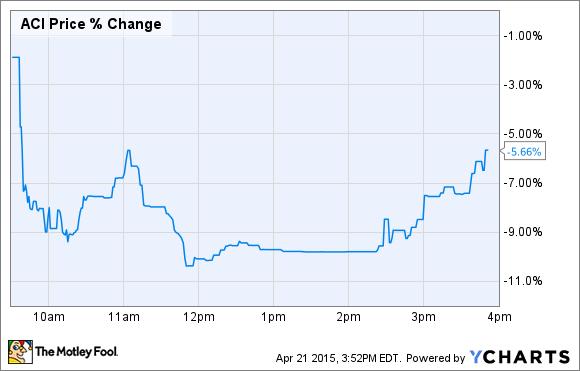ACI Price Chart