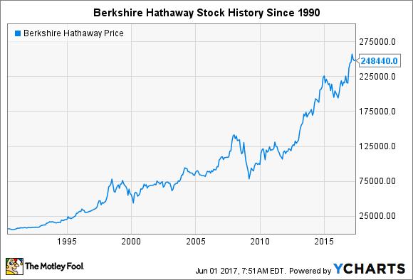 19095b08e5f7d 5 Key Moments in Berkshire Hathaway Stock History -- The Motley Fool