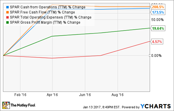 SPAR Cash from Operations (TTM) Chart