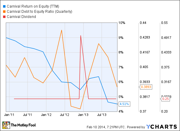 CCL Return on Equity (TTM) Chart