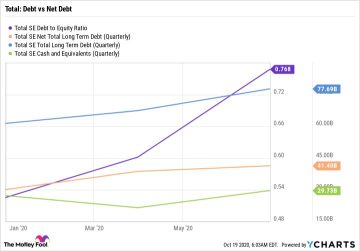 TOT Debt to Equity Ratio Chart