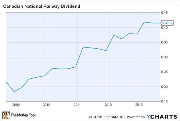 CNI Dividend Chart