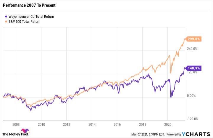 WY Total Return Level Chart