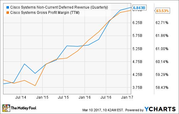 CSCO Non-Current Deferred Revenue (Quarterly) Chart