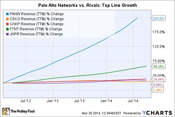 PANW Revenue (TTM) Chart